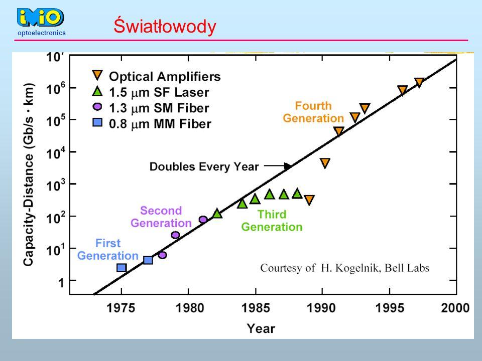 optoelectronics Światłowód dielektryczny c skończona liczba modów c dNA/m c /m jeśli < c może propagować się tylko mod podstawowy m=1 przykład; NA=0.17 n 1 =1.47, n 2 =1.46, d=10 m c =1.71 m m