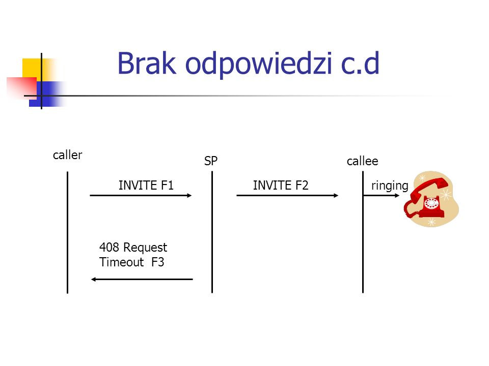 Brak odpowiedzi c.d SP caller callee ringingINVITE F1INVITE F2 408 Request Timeout F3