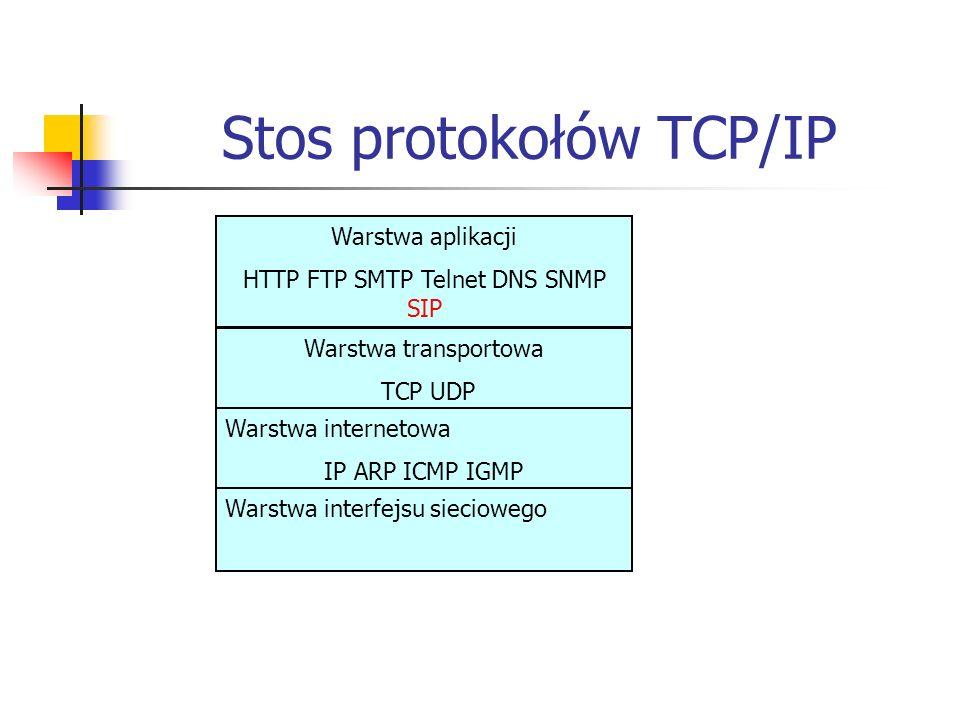 Stos protokołów TCP/IP Warstwa aplikacji HTTP FTP SMTP Telnet DNS SNMP SIP Warstwa transportowa TCP UDP Warstwa internetowa IP ARP ICMP IGMP Warstwa interfejsu sieciowego
