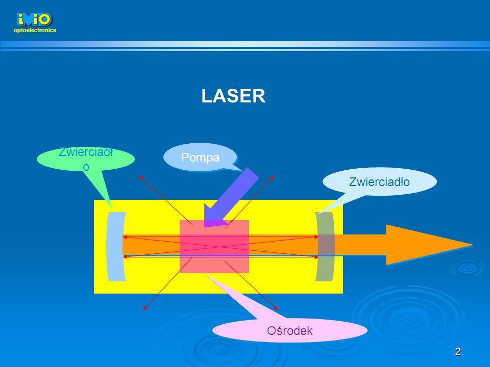 2 Zwierciadło Ośrodek Pompa optoelectronics LASER