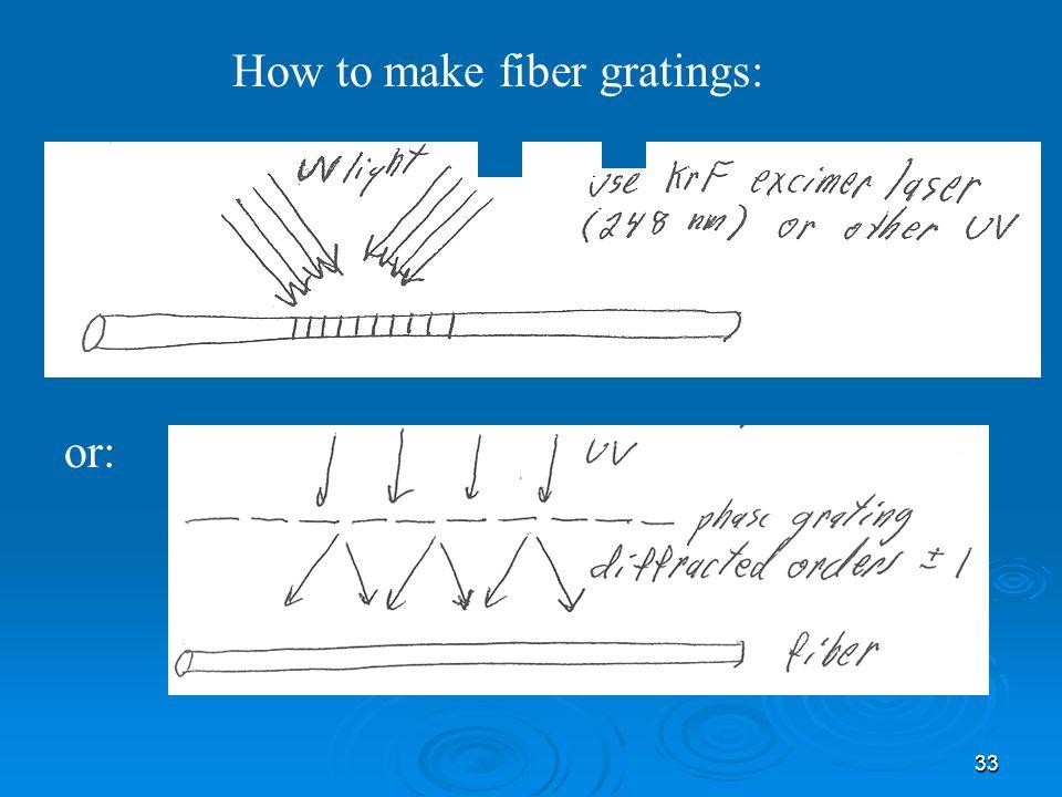 33 How to make fiber gratings: or: