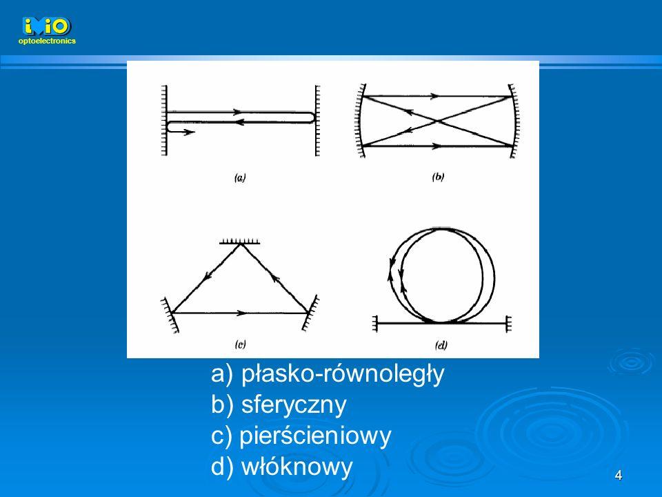 4 a) płasko-równoległy b) sferyczny c) pierścieniowy d) włóknowy