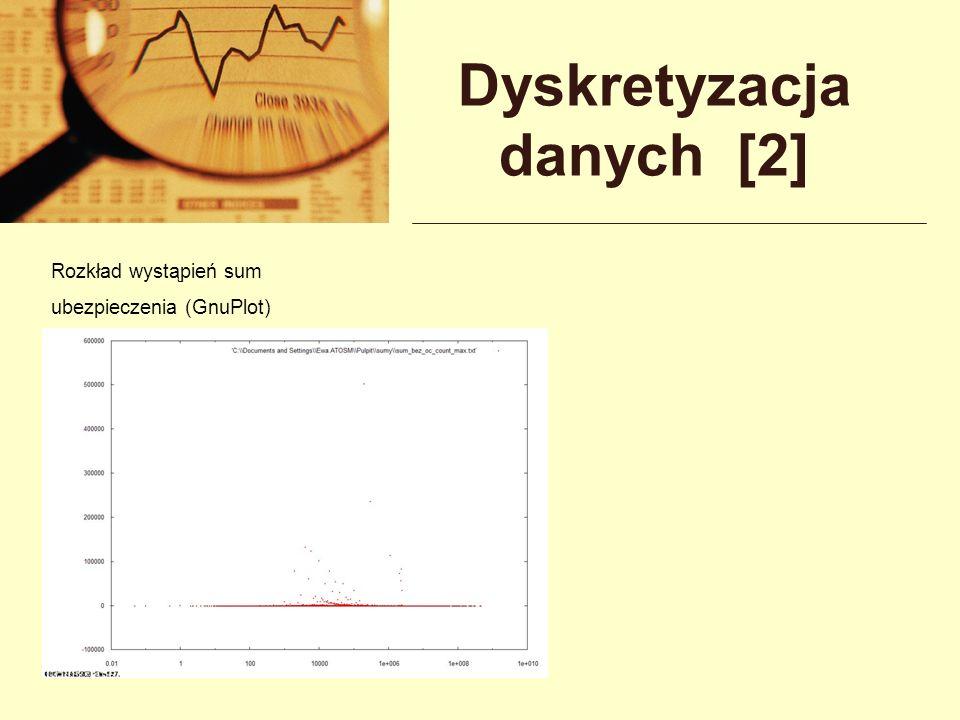 Dyskretyzacja danych [2] Rozkład wystąpień sum ubezpieczenia (GnuPlot)