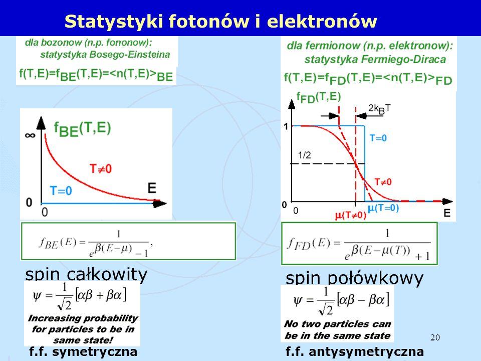 20 Statystyki fotonów i elektronów spin całkowity spin połówkowy f.f. antysymetrycznaf.f. symetryczna