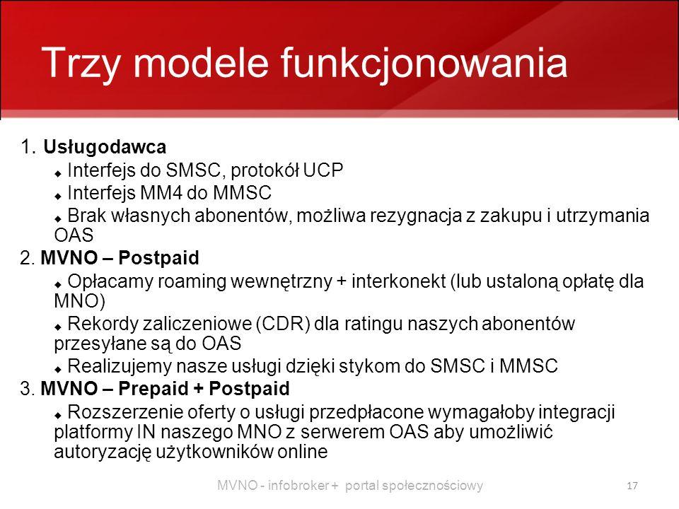 MVNO - infobroker + portal społecznościowy 17 Trzy modele funkcjonowania 1.