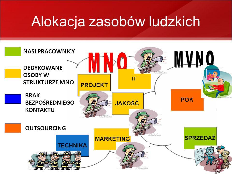 MVNO - infobroker + portal społecznościowy 21 Alokacja zasobów ludzkich JAKOŚĆ POK SPRZEDAŻ PROJEKT IT MARKETING TECHNIKA NASI PRACOWNICY DEDYKOWANE OSOBY W STRUKTURZE MNO BRAK BEZPOŚREDNIEGO KONTAKTU OUTSOURCING