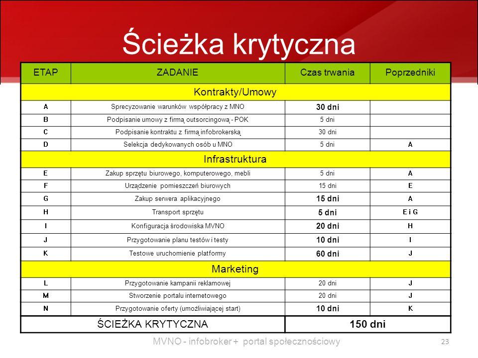 MVNO - infobroker + portal społecznościowy 23 Ścieżka krytyczna ETAPZADANIECzas trwaniaPoprzedniki Kontrakty/Umowy ASprecyzowanie warunków współpracy z MNO 30 dni BPodpisanie umowy z firmą outsorcingową - POK5 dni CPodpisanie kontraktu z firmą infobrokerską30 dni DSelekcja dedykowanych osób u MNO5 dniA Infrastruktura EZakup sprzętu biurowego, komputerowego, mebli5 dniA FUrządzenie pomieszczeń biurowych15 dniE GZakup serwera aplikacyjnego 15 dni A HTransport sprzętu 5 dni E i G IKonfiguracja środowiska MVNO 20 dni H JPrzygotowanie planu testów i testy 10 dni I KTestowe uruchomienie platformy 60 dni J Marketing LPrzygotowanie kampanii reklamowej20 dniJ MStworzenie portalu internetowego20 dniJ NPrzygotowanie oferty (umożliwiającej start) 10 dni K ŚCIEŻKA KRYTYCZNA150 dni