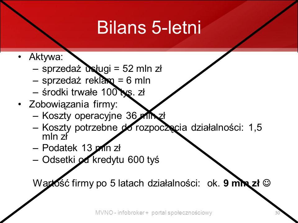 MVNO - infobroker + portal społecznościowy 30 Bilans 5-letni Aktywa: –sprzedaż usługi = 52 mln zł –sprzedaż reklam = 6 mln –środki trwałe 100 tys.