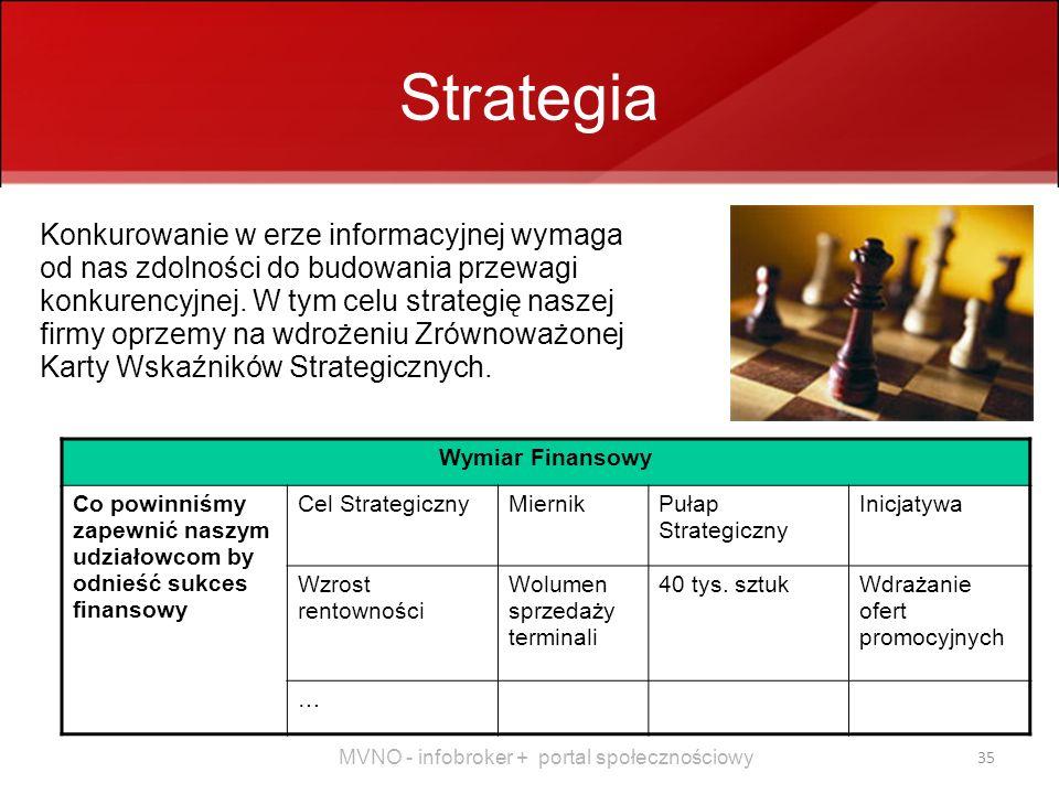MVNO - infobroker + portal społecznościowy 35 Strategia Konkurowanie w erze informacyjnej wymaga od nas zdolności do budowania przewagi konkurencyjnej.