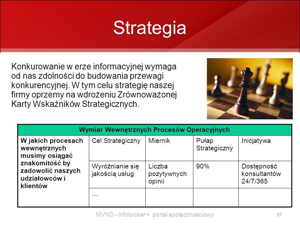 MVNO - infobroker + portal społecznościowy 37 Strategia Konkurowanie w erze informacyjnej wymaga od nas zdolności do budowania przewagi konkurencyjnej.