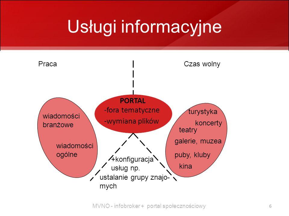 MVNO - infobroker + portal społecznościowy 6 Usługi informacyjne PracaCzas wolny koncerty teatry galerie, muzea puby, kluby kina wiadomości branżowe wiadomości ogólne turystyka +konfiguracja usług np.