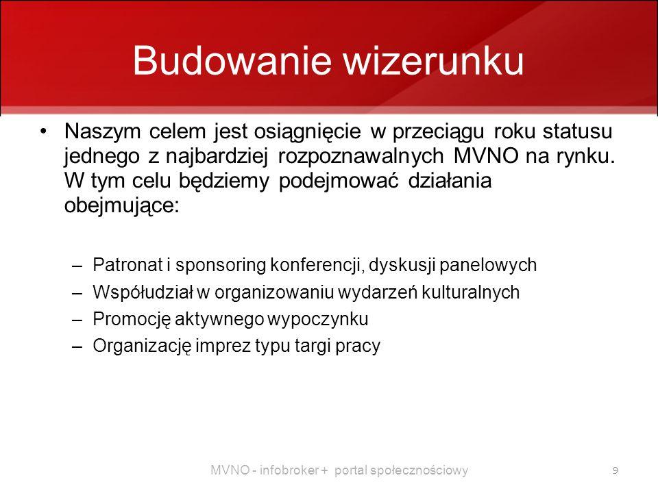 MVNO - infobroker + portal społecznościowy 9 Budowanie wizerunku Naszym celem jest osiągnięcie w przeciągu roku statusu jednego z najbardziej rozpoznawalnych MVNO na rynku.