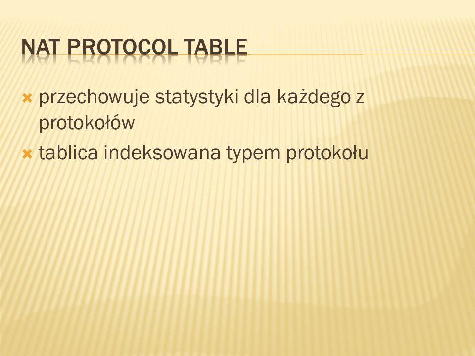 przechowuje statystyki dla każdego z protokołów tablica indeksowana typem protokołu
