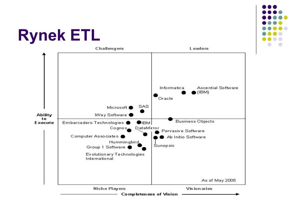 Rynek ETL