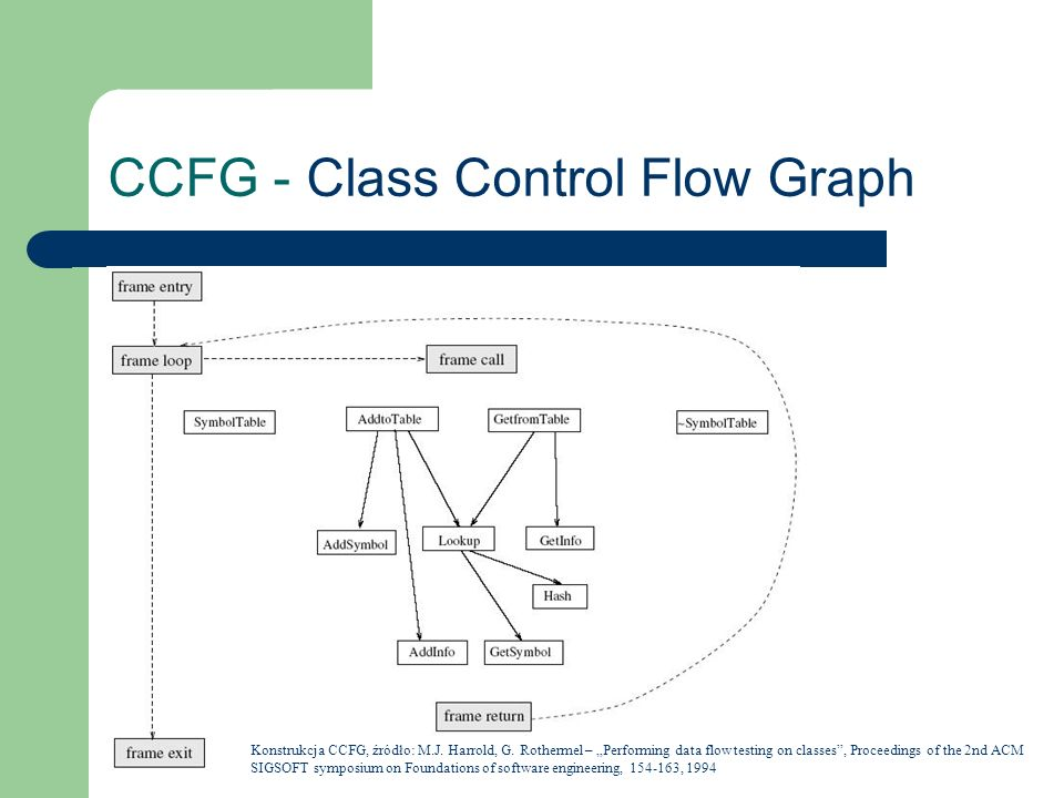 CCFG - Class Control Flow Graph Konstrukcja CCFG, źródło: M.J. Harrold, G. Rothermel – Performing data flow testing on classes, Proceedings of the 2nd