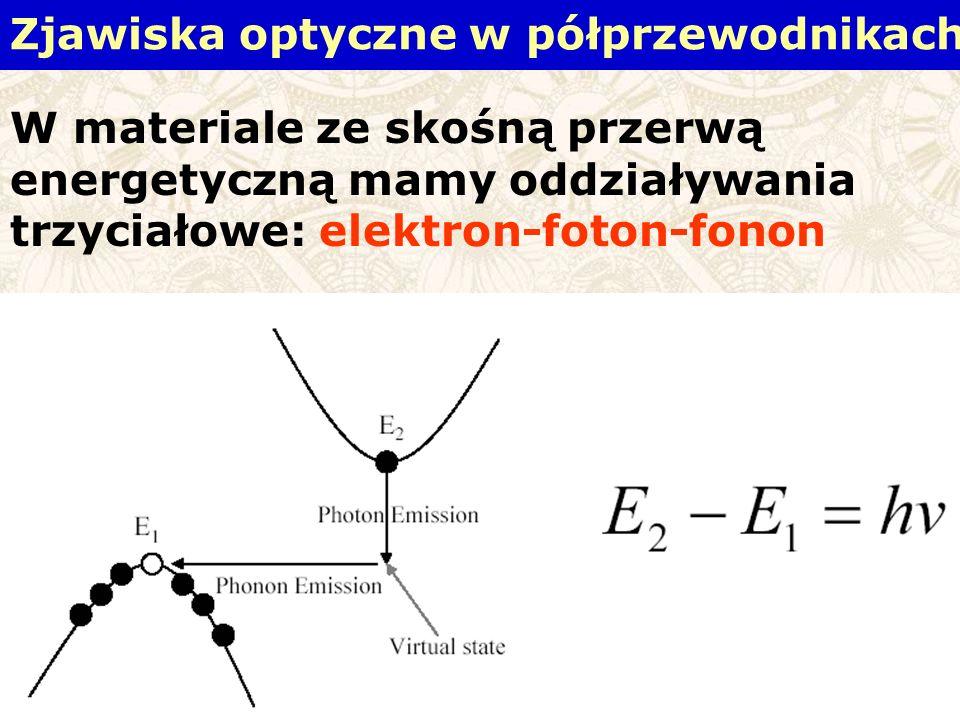 W materiale ze skośną przerwą energetyczną mamy oddziaływania trzyciałowe: elektron-foton-fonon Zjawiska optyczne w półprzewodnikach