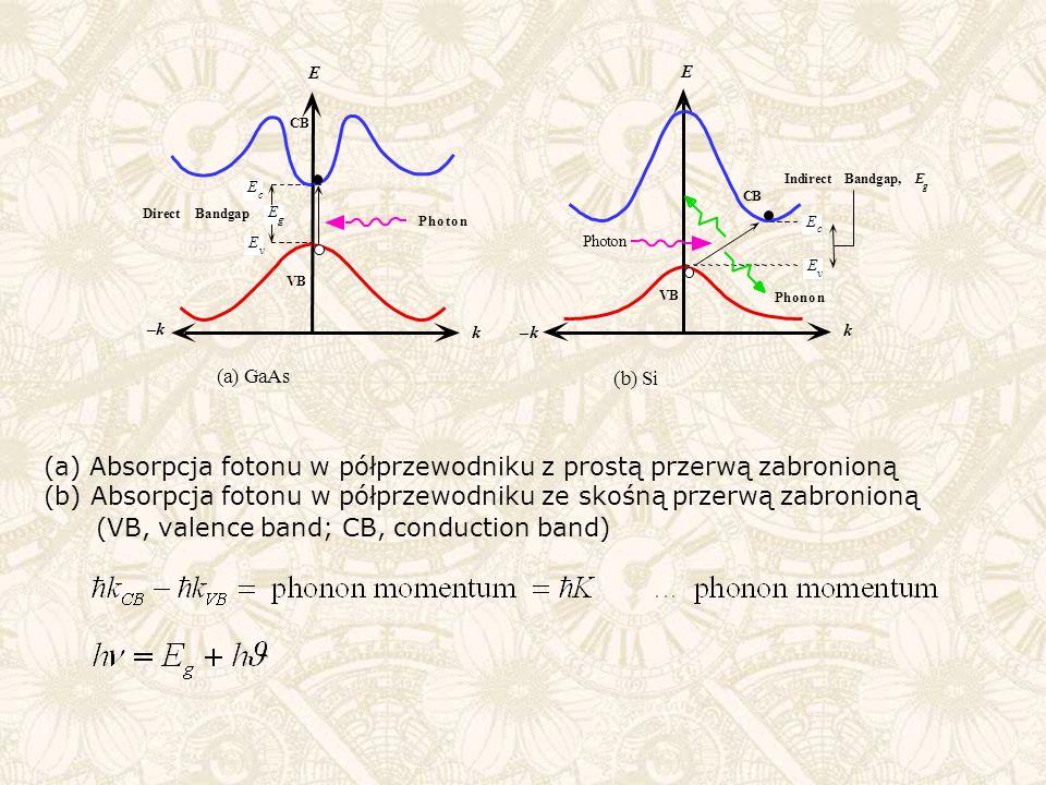 (a) Absorpcja fotonu w półprzewodniku z prostą przerwą zabronioną (b) Absorpcja fotonu w półprzewodniku ze skośną przerwą zabronioną (VB, valence band; CB, conduction band)