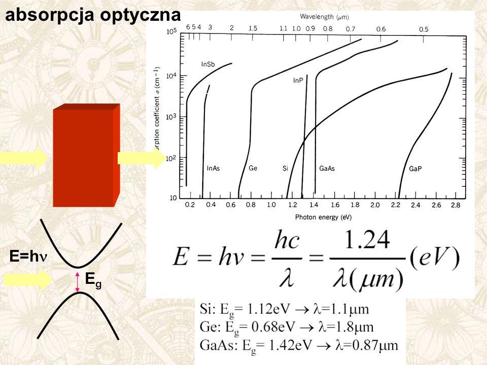 absorpcja optyczna E=h EgEg