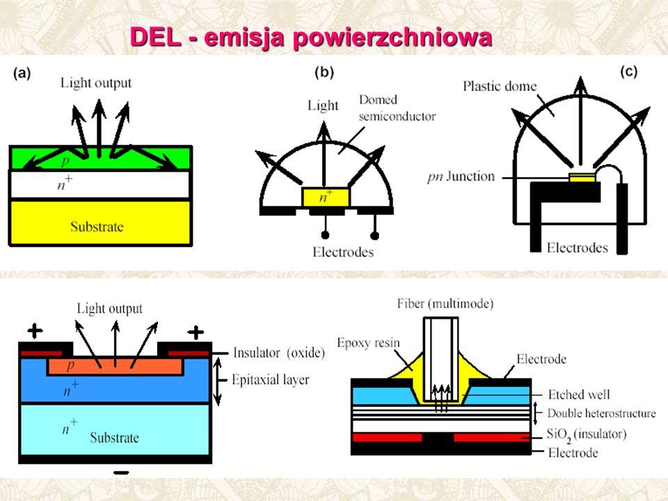DEL - emisja powierzchniowa