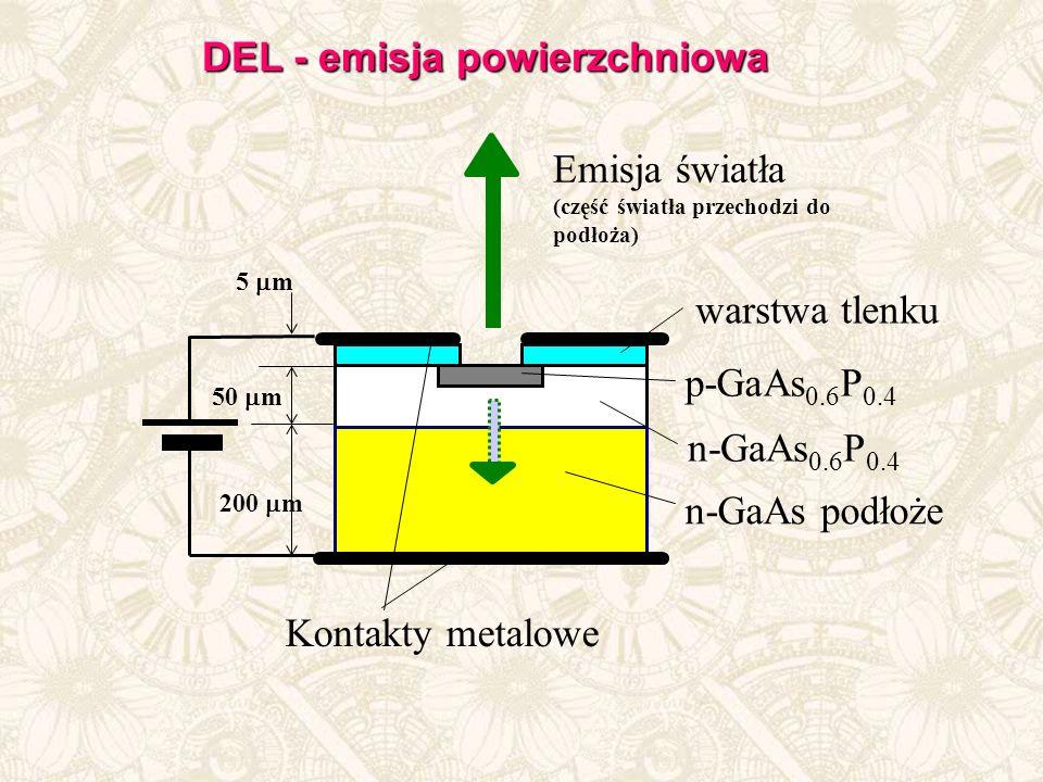 Emisja światła (część światła przechodzi do podłoża) warstwa tlenku p-GaAs 0.6 P 0.4 n-GaAs 0.6 P 0.4 n-GaAs podłoże Kontakty metalowe 50 m 5 m 200 m DEL - emisja powierzchniowa