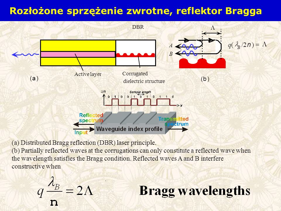(a) Distributed Bragg reflection (DBR) laser principle. (b) Partially reflected waves at the corrugations can only constitute a reflected wave when th