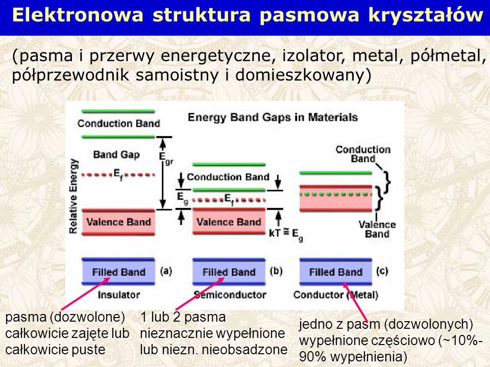 Elektronowa struktura pasmowa kryształów (pasma i przerwy energetyczne, izolator, metal, półmetal, półprzewodnik samoistny i domieszkowany) pasma (dozwolone) całkowicie zajęte lub całkowicie puste jedno z pasm (dozwolonych) wypełnione częściowo (~10%- 90% wypełnienia) 1 lub 2 pasma nieznacznie wypełnione lub niezn.