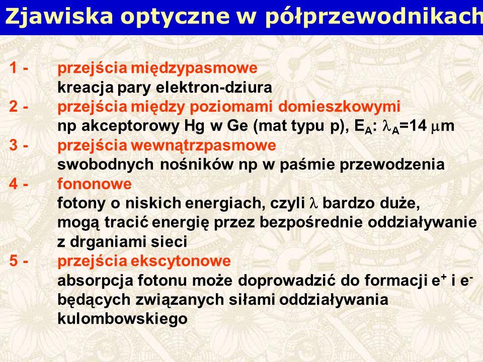 Zjawiska optyczne w półprzewodnikach 1 - przejścia międzypasmowe kreacja pary elektron-dziura 2 -przejścia między poziomami domieszkowymi np akceptorowy Hg w Ge (mat typu p), E A : A =14 m 3 - przejścia wewnątrzpasmowe swobodnych nośników np w paśmie przewodzenia 4 - fononowe fotony o niskich energiach, czyli bardzo duże, mogą tracić energię przez bezpośrednie oddziaływanie z drganiami sieci 5 - przejścia ekscytonowe absorpcja fotonu może doprowadzić do formacji e + i e - będących związanych siłami oddziaływania kulombowskiego