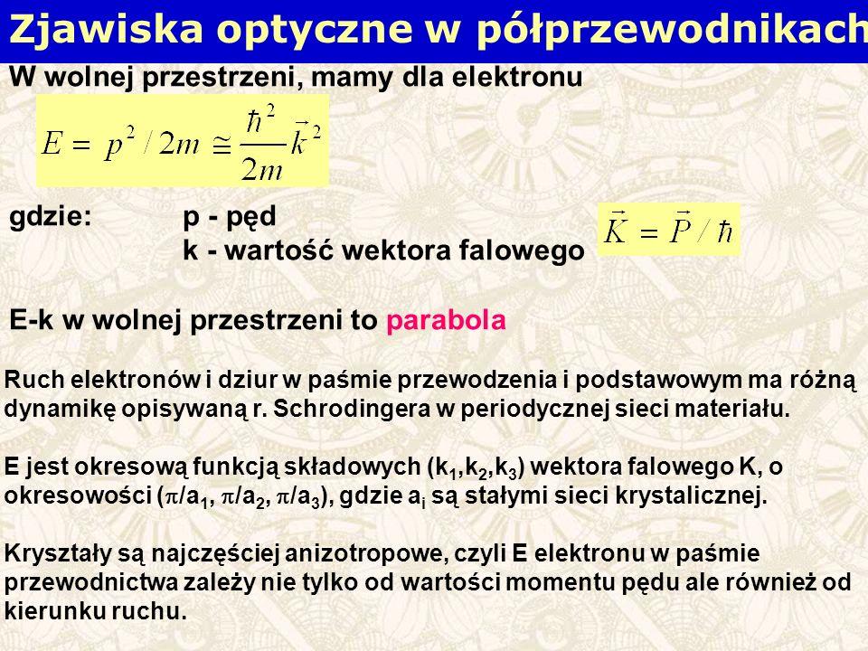 W wolnej przestrzeni, mamy dla elektronu gdzie: p - pęd k - wartość wektora falowego E-k w wolnej przestrzeni to parabola Ruch elektronów i dziur w paśmie przewodzenia i podstawowym ma różną dynamikę opisywaną r.