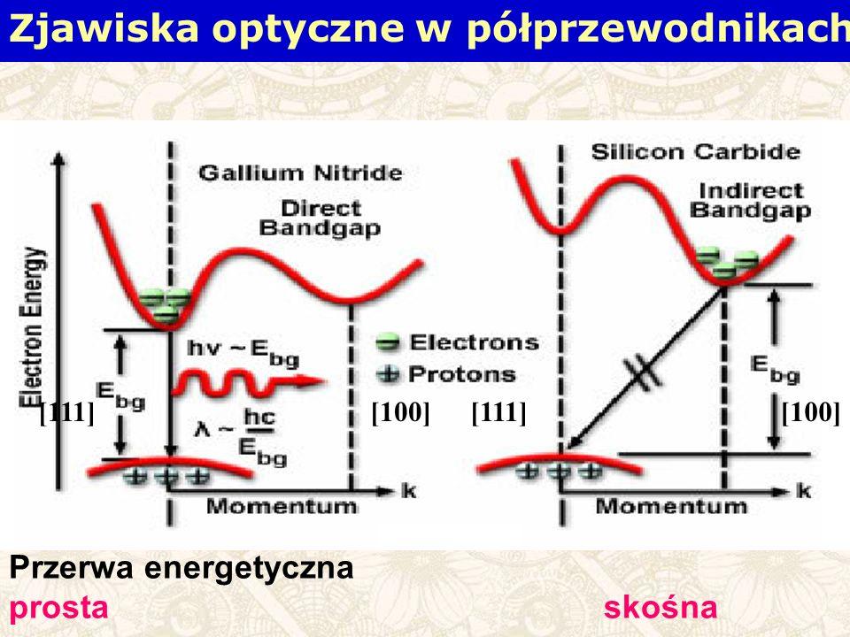 Przerwa energetyczna prostaskośna [111][100] [111] Zjawiska optyczne w półprzewodnikach