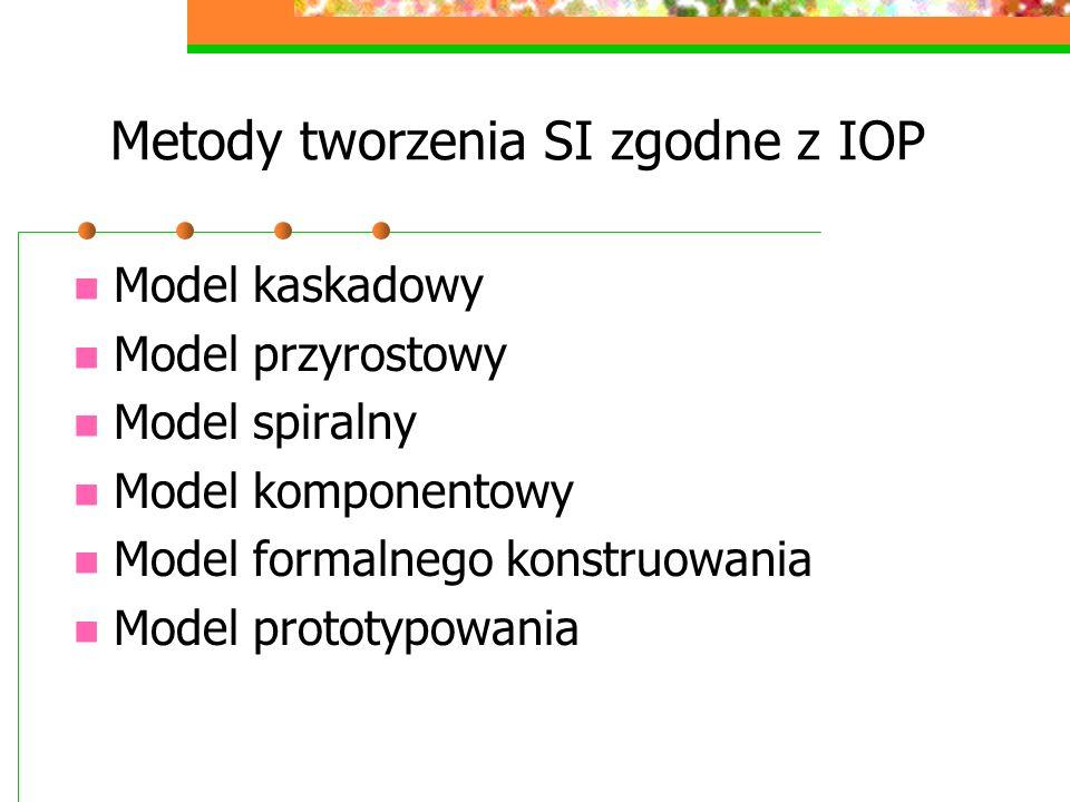 Metody tworzenia SI zgodne z IOP Model kaskadowy Model przyrostowy Model spiralny Model komponentowy Model formalnego konstruowania Model prototypowan