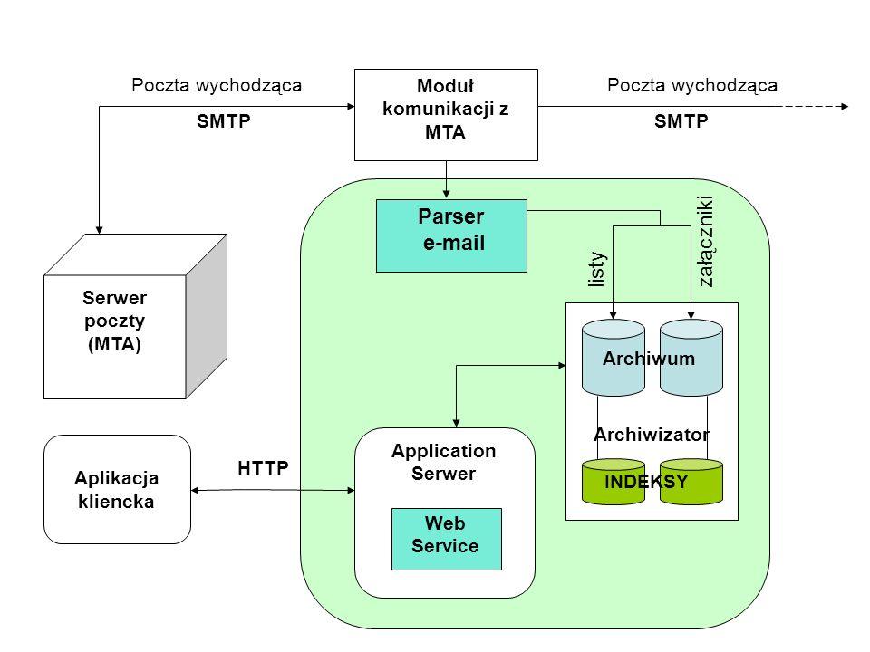 załączniki Aplikacja kliencka Archiwizator Parser e-mail listyzałączniki Archiwum INDEKSY Application Serwer Web Service HTTP Serwer poczty (MTA) Modu