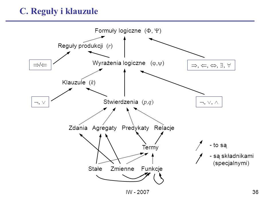 IW - 200736 C. Reguły i klauzule Formuły logiczne (, ) Reguły produkcji ( r ) / Wyrażenia logiczne (, ),,,, Klauzule ( k ), Stwierdzenia (p,q) Zdania