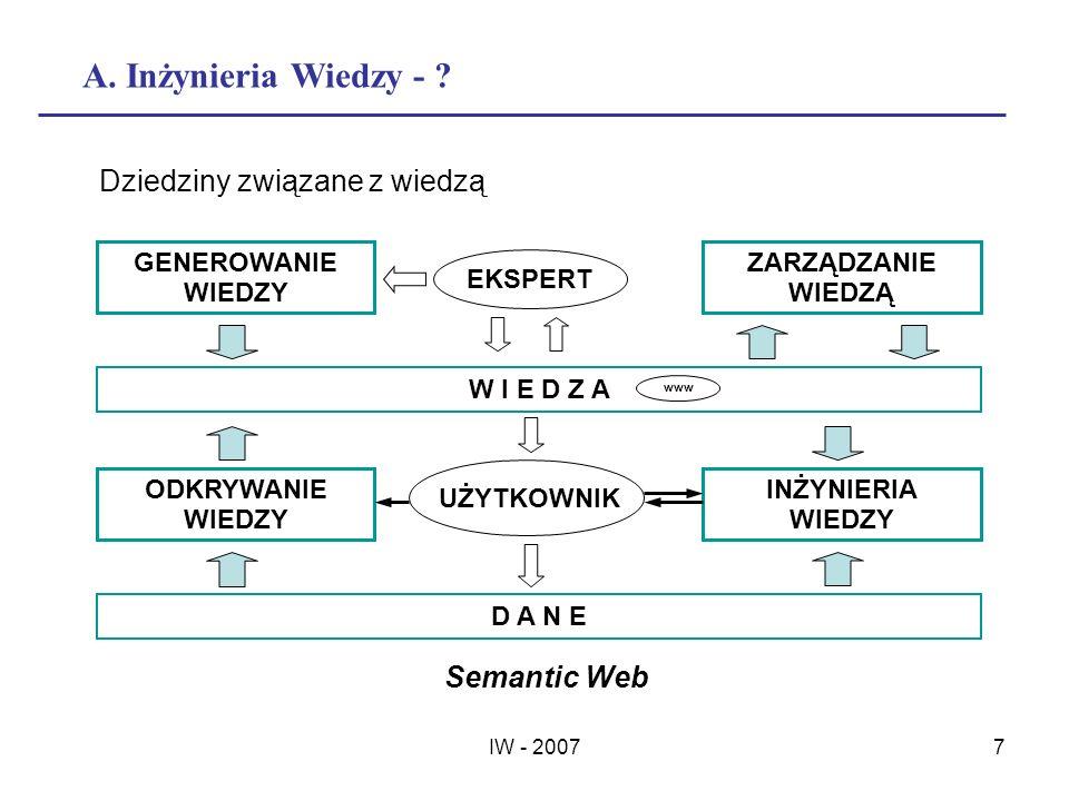 IW - 20077 A. Inżynieria Wiedzy - ? Dziedziny związane z wiedzą GENEROWANIE WIEDZY ZARZĄDZANIE WIEDZĄ W I E D Z A ODKRYWANIE WIEDZY INŻYNIERIA WIEDZY