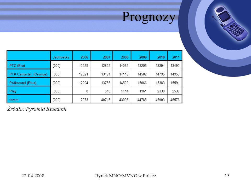22.04.2008Rynek MNO/MVNO w Polsce13 Prognozy Jednostka200620072008200920102011 PTC (Era)[000]122281282214062132561339413492 PTK Centertel (Orange)[000