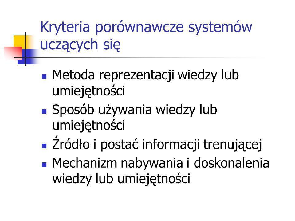 Kryteria porównawcze systemów uczących się Metoda reprezentacji wiedzy lub umiejętności Sposób używania wiedzy lub umiejętności Źródło i postać inform