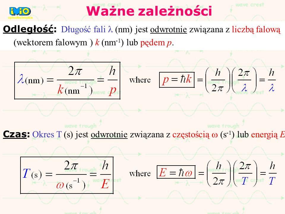 Odległość: Długość fali (nm) jest odwrotnie związana z liczbą falową (wektorem falowym ) k (nm -1 ) lub pędem p. Czas: Okres T (s) jest odwrotnie zwią
