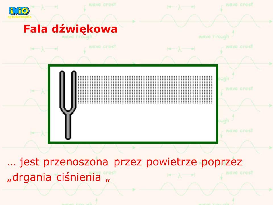 jest zwane falą płaską Płaszczyzny te są odległe od siebie o długość fali k Kontury maksymalnej fazy fali płaskiej, zwane frontami falowymi lubfrontami fazowymi są, nieograniczonymi w przestrzeni, płaszczyznami.