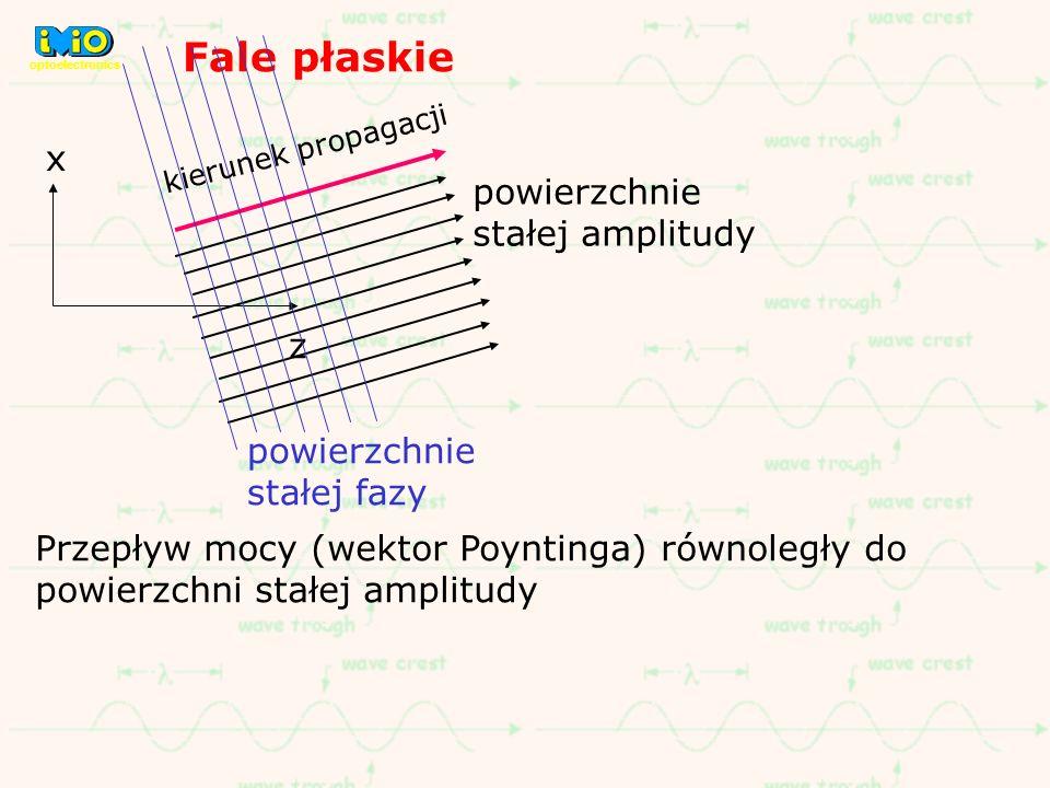 Fale płaskie x z kierunek propagacji powierzchnie stałej amplitudy powierzchnie stałej fazy Przepływ mocy (wektor Poyntinga) równoległy do powierzchni
