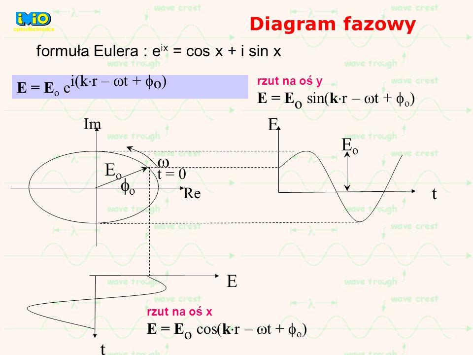 Diagram fazowy formuła Eulera : e ix = cos x + i sin x t E EoEo EoEo Re Im o t = 0 t E E = E o e i(k r – t + o ) rzut na oś y E = E o sin(k r – t + o