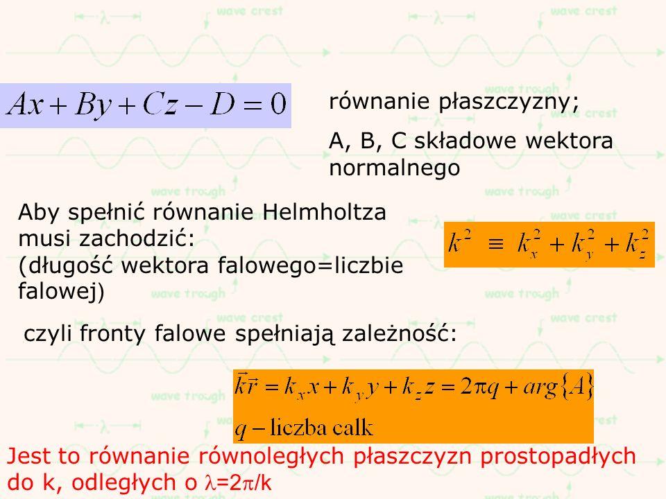 Aby spełnić równanie Helmholtza musi zachodzić: (długość wektora falowego=liczbie falowej ) Jest to równanie równoległych płaszczyzn prostopadłych do