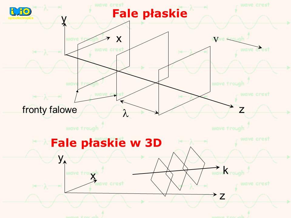 Fale płaskie x y z v fronty falowe y z x k Fale płaskie w 3D optoelectronics