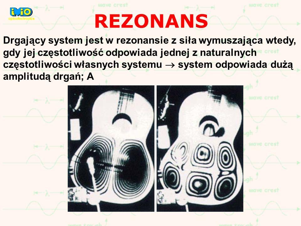 REZONANS Drgający system jest w rezonansie z siła wymuszająca wtedy, gdy jej częstotliwość odpowiada jednej z naturalnych częstotliwości własnych syst
