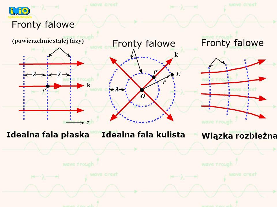 Fronty falowe (powierzchnie stałej fazy) z Fronty falowe P O P Idealna fala kulista Idealna fala płaska Wiązka rozbieżna optoelectronics