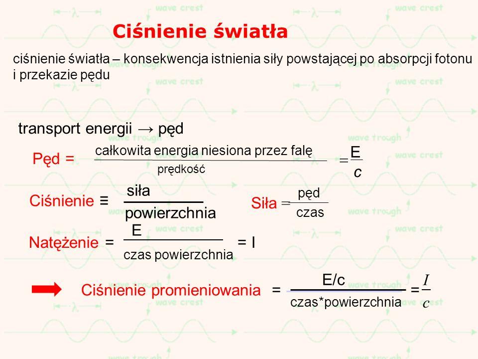 transport energii pęd I c Ciśnienie promieniowania = E/c czas*powierzchnia = Pęd = całkowita energia niesiona przez falę prędkość E c pęd Siła = czas