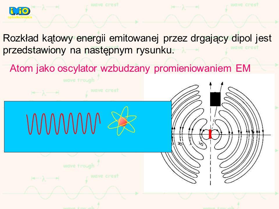 Rozkład kątowy energii emitowanej przez drgający dipol jest przedstawiony na następnym rysunku. Atom jako oscylator wzbudzany promieniowaniem EM optoe