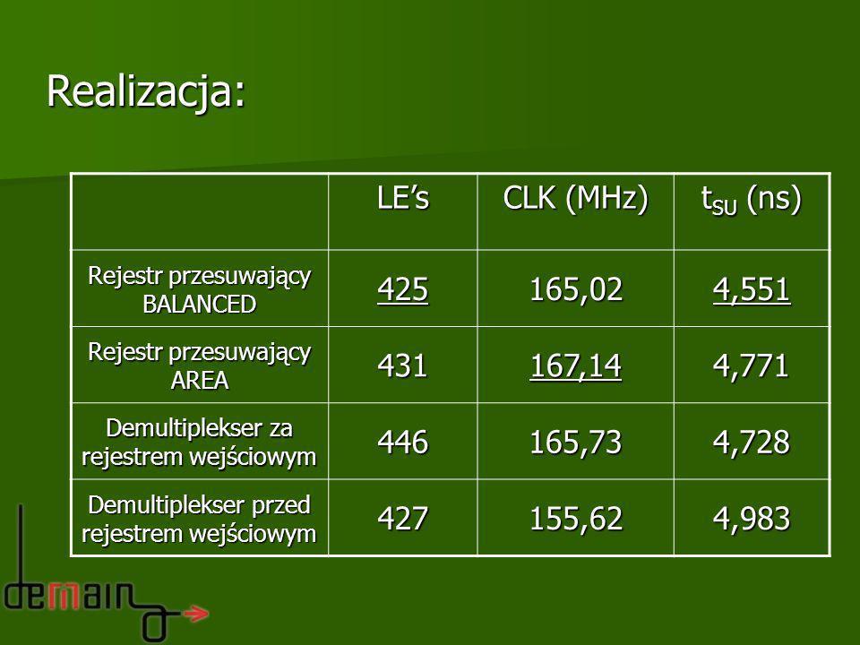 Realizacja:LEs CLK (MHz) t SU (ns) Rejestr przesuwający BALANCED 425165,024,551 Rejestr przesuwający AREA 431167,144,771 Demultiplekser za rejestrem w