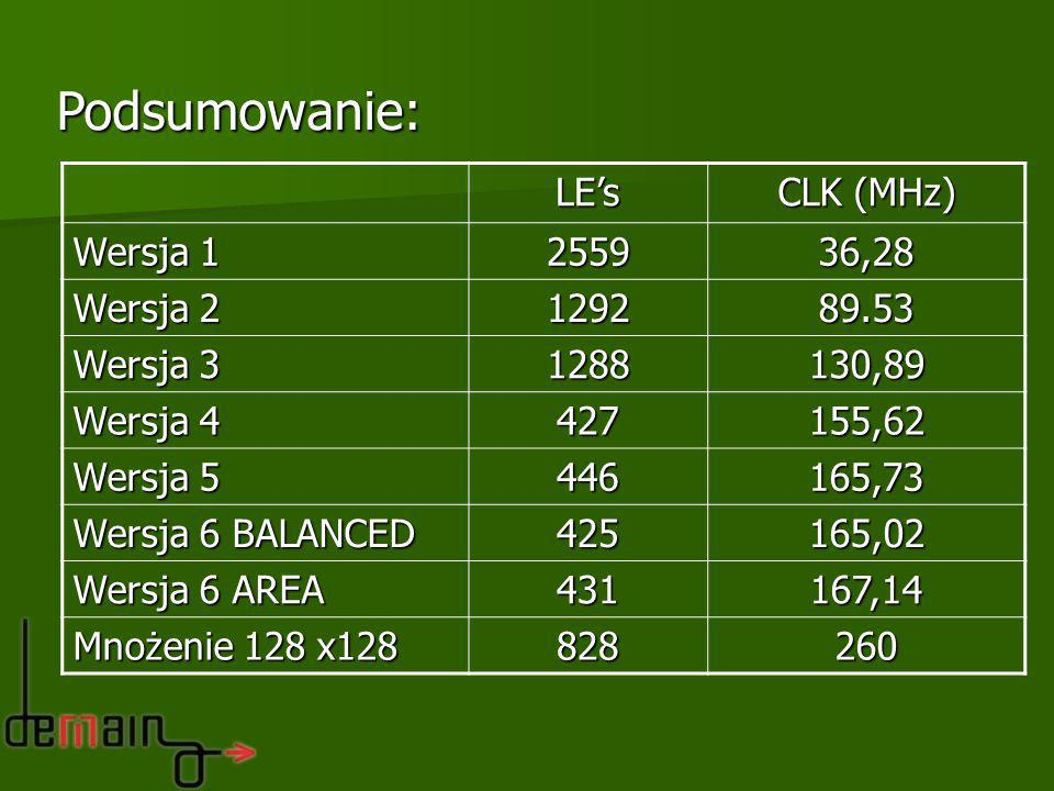 Podsumowanie: LEs CLK (MHz) Wersja 1 255936,28 Wersja 2 129289.53 Wersja 3 1288130,89 Wersja 4 427155,62 Wersja 5 446165,73 Wersja 6 BALANCED 425165,0