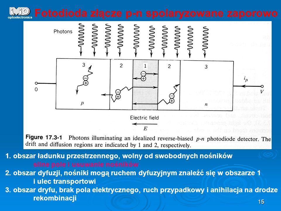 15 optoelectronics Fotodioda złącze p-n spolaryzowane zaporowo 1. obszar ładunku przestrzennego, wolny od swobodnych nośników silne pole i usuwanie no