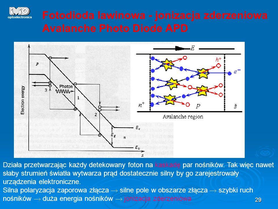29 optoelectronics Fotodioda lawinowa - jonizacja zderzeniowa Avalanche Photo Diode APD Działa przetwarzając każdy detekowany foton na kaskadę par noś
