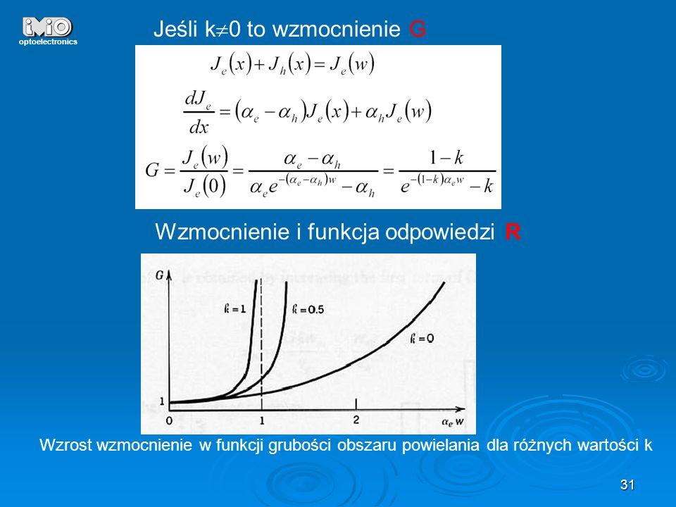 31 optoelectronics Jeśli k 0 to wzmocnienie G Wzmocnienie i funkcja odpowiedzi R Wzrost wzmocnienie w funkcji grubości obszaru powielania dla różnych